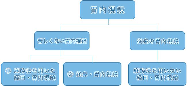 endomap