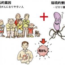 がんが発生する原因には環境的要因と遺伝的素因がある